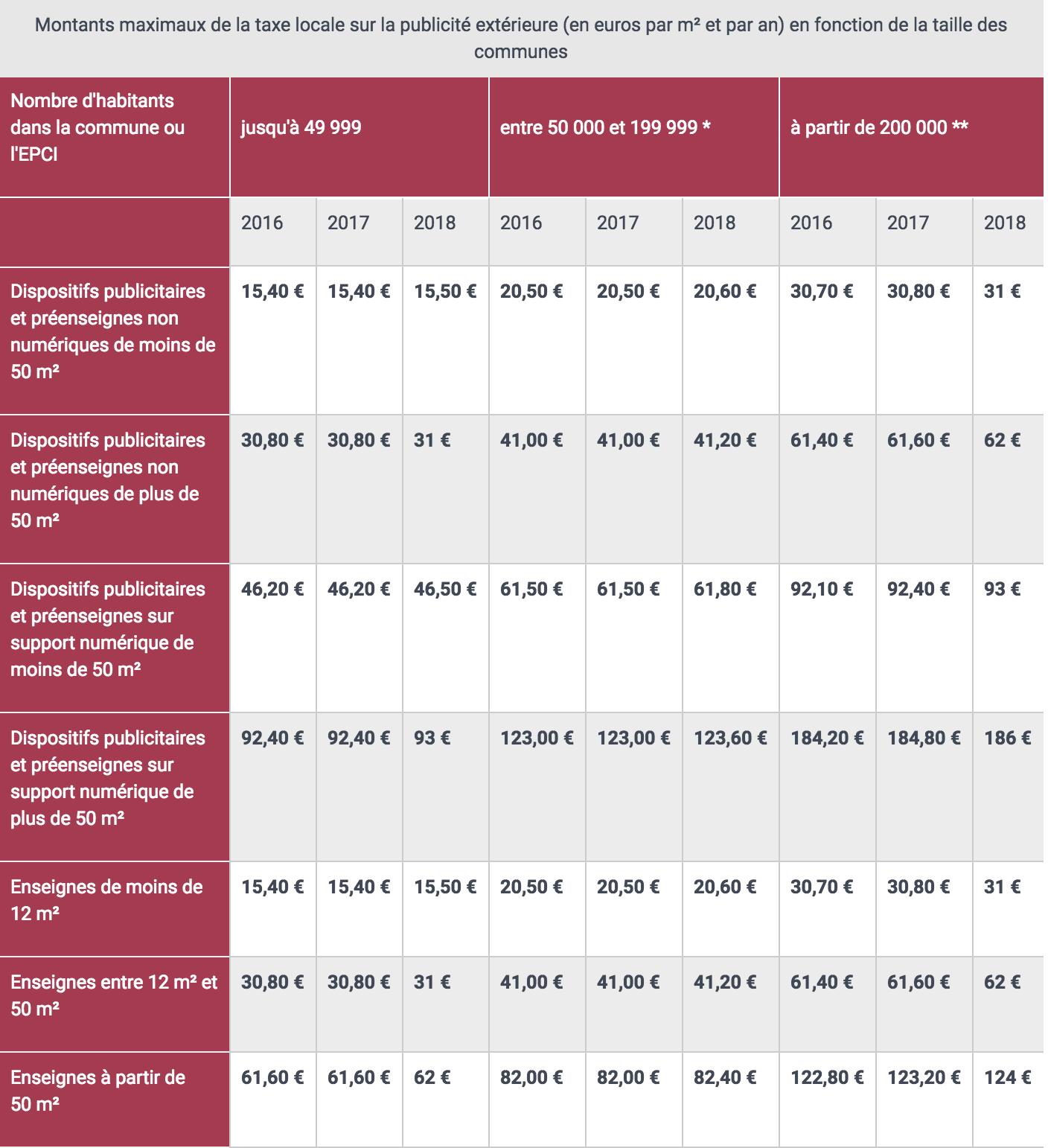 Tarif paiement TLPE 2018 - Taxe Locale sur la Publicité Extérieure -